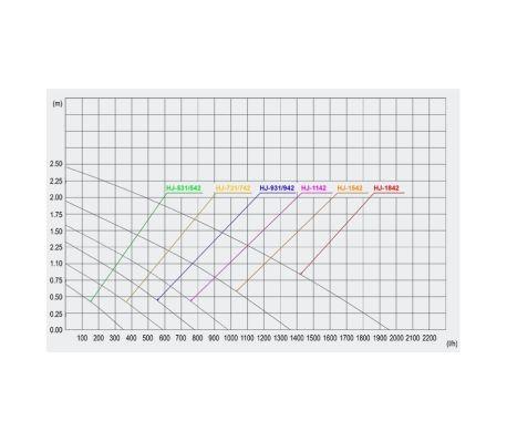 Pompe d'aquarium avec Tuyau d'air 400l/h 5W[2/2]
