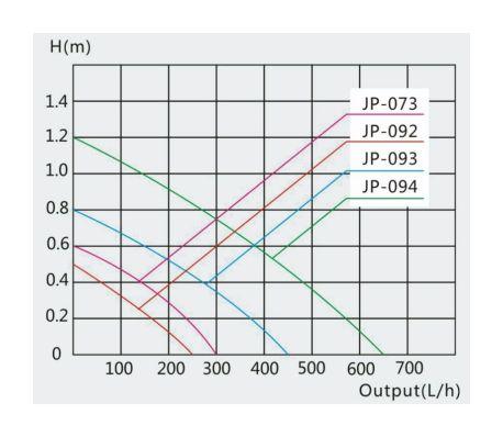 Pompe interne d'aquarium Filtre d'angle Nano M 450l/h 5W[4/5]
