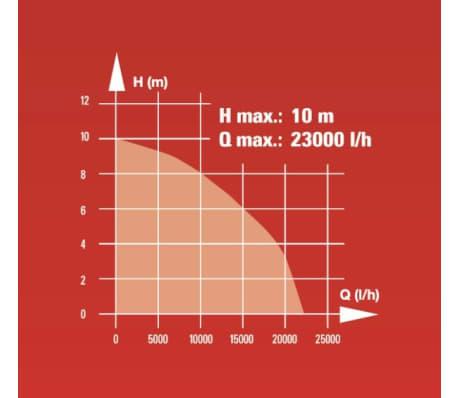 EINHELL pompe évacuation 1300W GC-DP 1340 G[9/13]