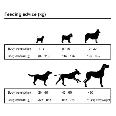 vidaXL suņu sausā barība, Adult Essence Beef, Premium, 15 kg[8/9]