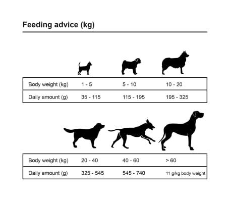 vidaXL Premium-Trockenhundefutter Adult Essence Beef 2 x 15 Kg[9/10]