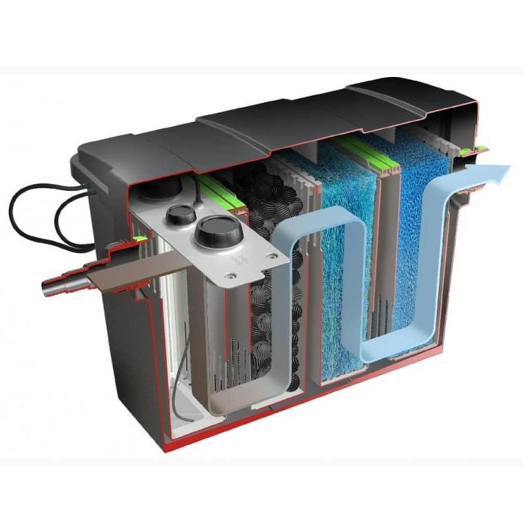 Articoli per velda filtro a camera multipla giant biofill for Pompa e filtro per laghetto